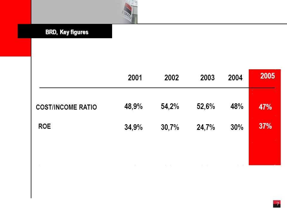 7 COST/INCOME RATIO ROE BRD, Key figures 2001200220032004 48,9%54,2%52,6%48% 34,9%30,7%24,7%30% 2005 47% 37%