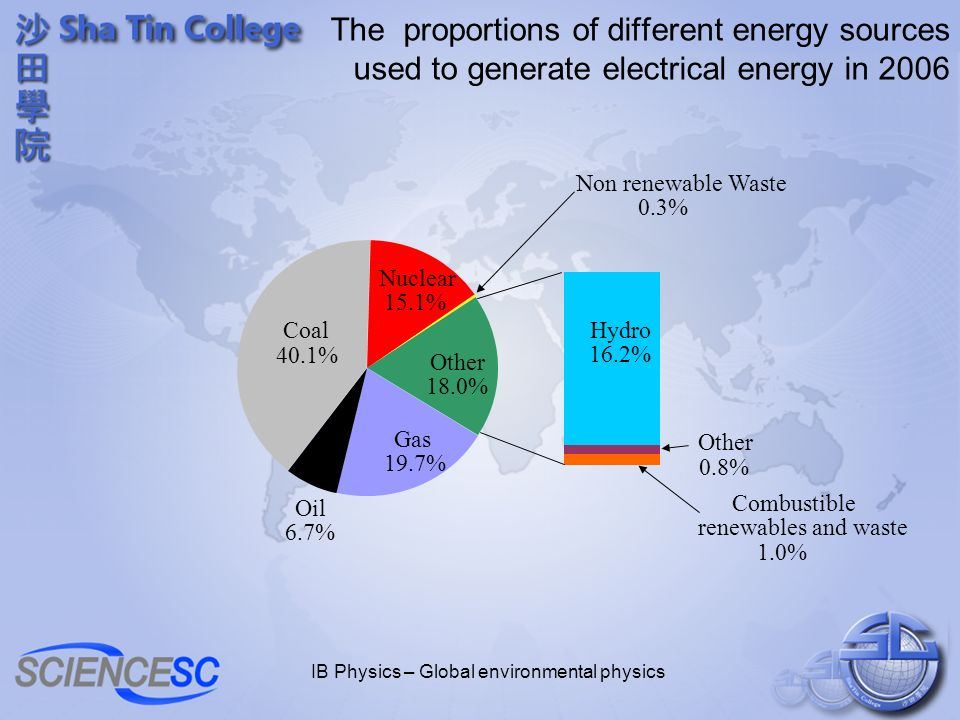IB Physics – Global environmental physics The proportions of different energy sources used to generate electrical energy in 2006 Other 0.8% Combustibl