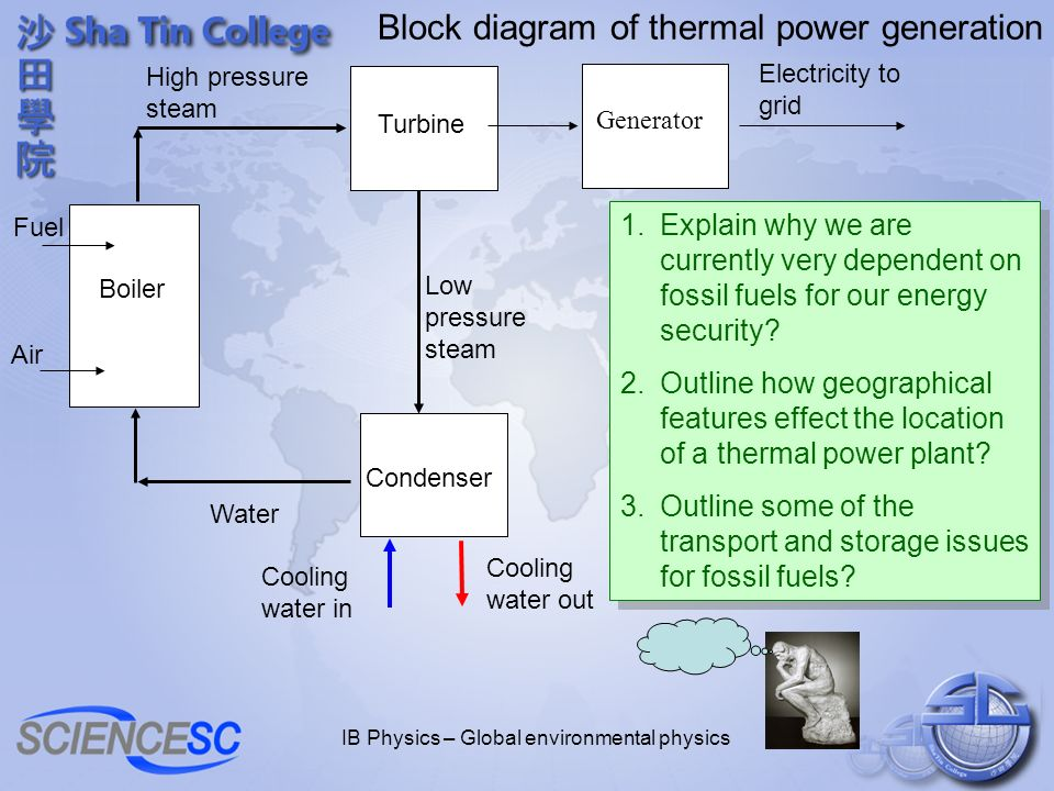 IB Physics – Global environmental physics Block diagram of thermal power generation Generator Electricity to grid Water Boiler High pressure steam Fue