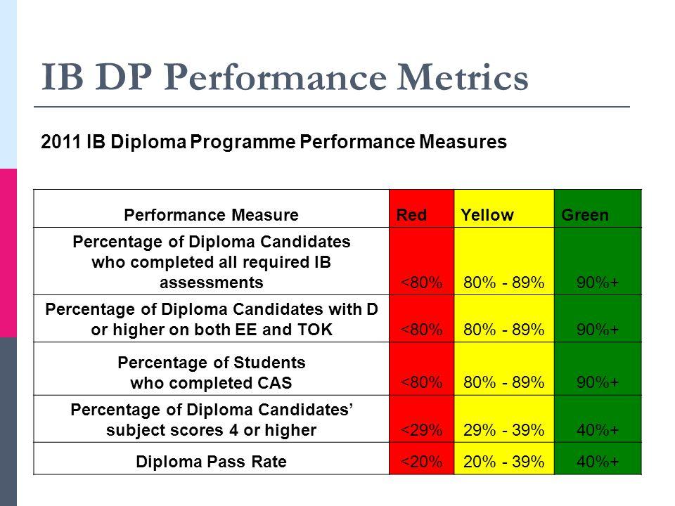 IB DP Performance Metrics 2011 IB Diploma Programme Performance Measures Performance MeasureRedYellowGreen Percentage of Diploma Candidates who comple