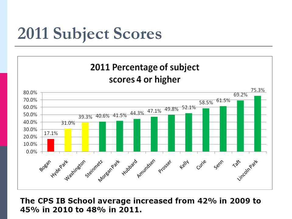 2011 Subject Scores The CPS IB School average increased from 42% in 2009 to 45% in 2010 to 48% in 2011.