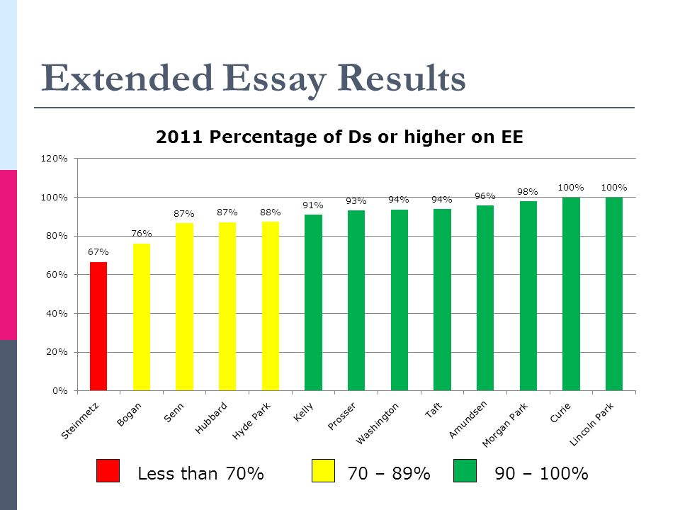 Extended Essay Results 70 – 89%90 – 100%Less than 70%