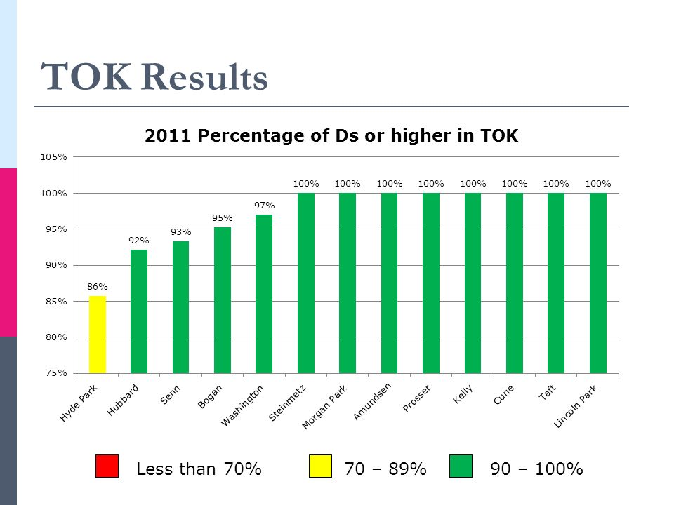 TOK Results Less than 70%70 – 89%90 – 100%