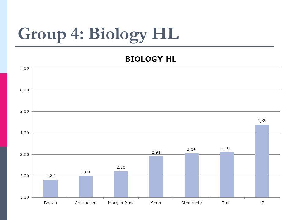 Group 4: Biology HL