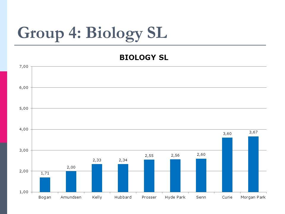 Group 5: Math Studies SL