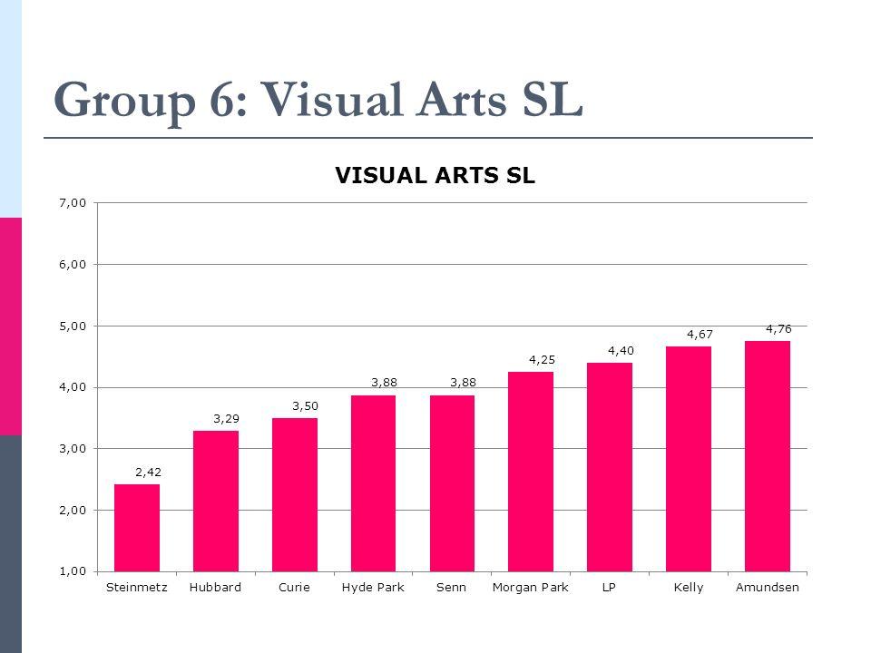 Group 6: Visual Arts SL