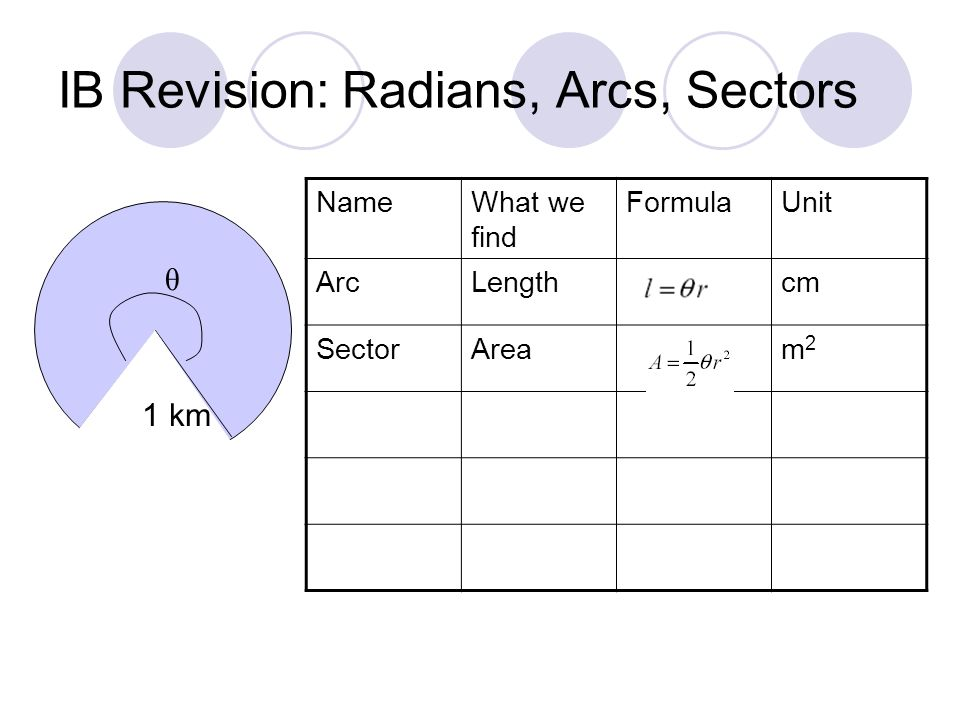 IB Revision: Radians, Arcs, Sectors NameWhat we find FormulaUnit ArcLengthcm SectorAream2m2 θ 1 km
