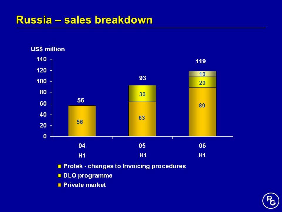 Russia – sales breakdown US$ million 119 93 56 63 30 89 20 10 H1 56