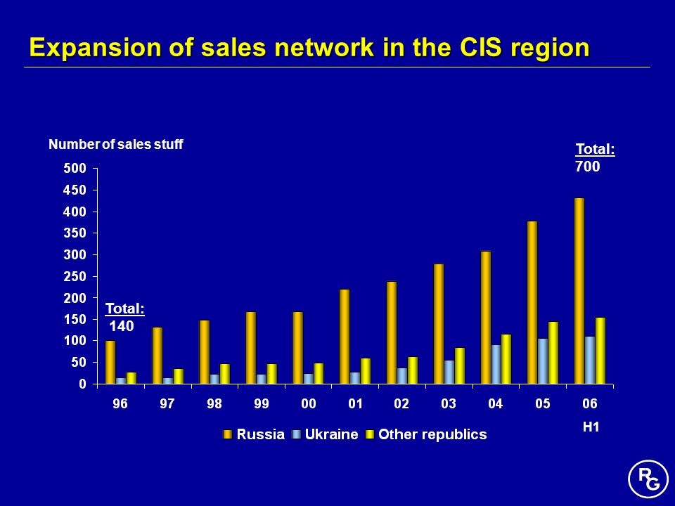 Number of sales stuff Total: 140 Total: 700 H1 Expansion of sales network in the CIS region