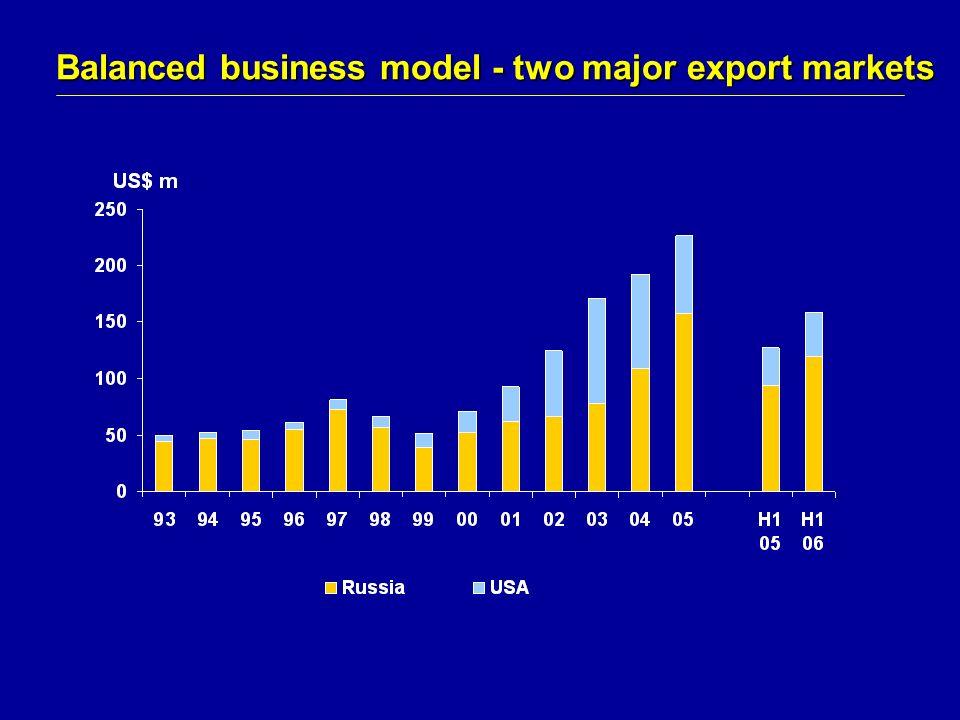 Balanced business model - two major export markets