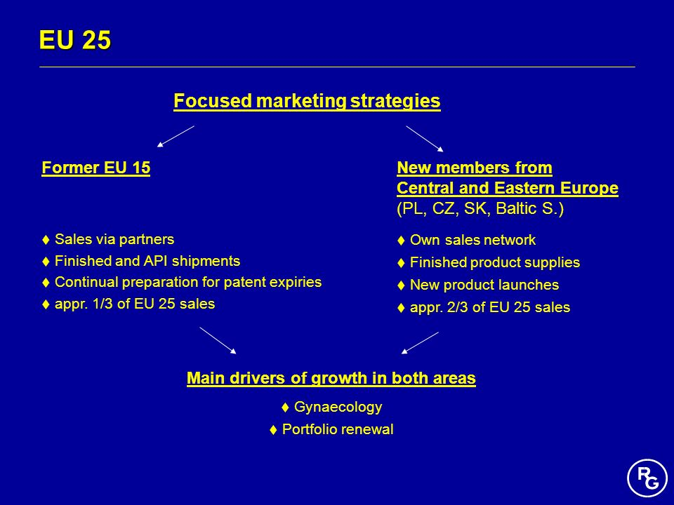 EU 25 Former EU 15 Sales via partners Finished and API shipments Continual preparation for patent expiries appr. 1/3 of EU 25 sales New members from C