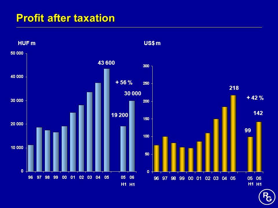 Profit after taxation HUF mUS$ m 43 600 218 99 19 200 H1 30 000 142 + 56 % + 42 %