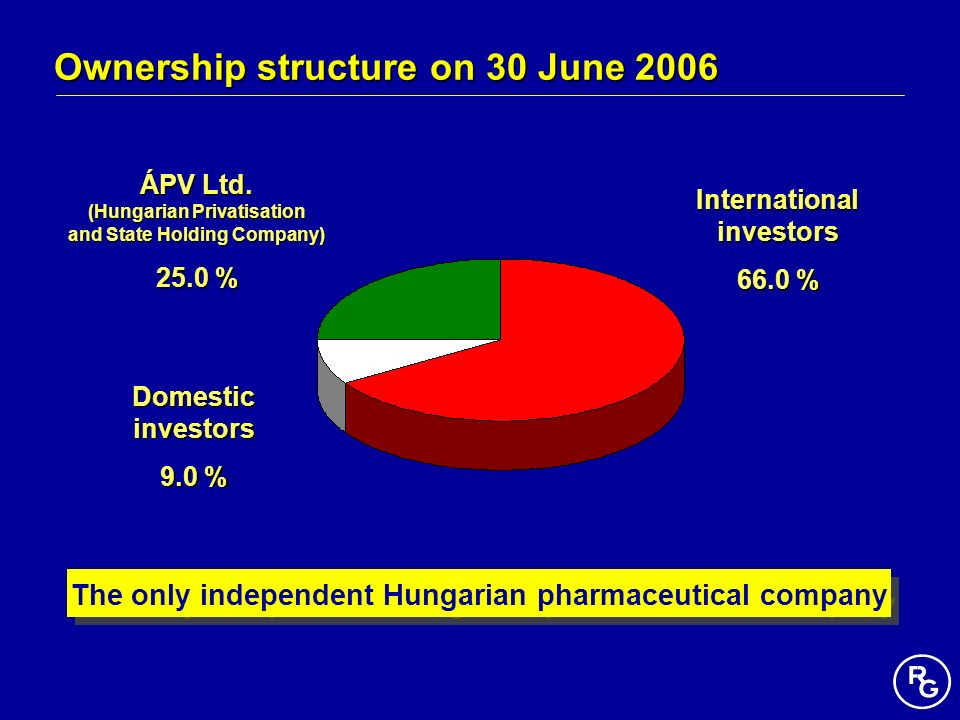 Ownership structure on 30 June 2006 ÁPV Ltd. (Hungarian Privatisation and State Holding Company) 25.0 % Domestic investors 9.0 % International investo