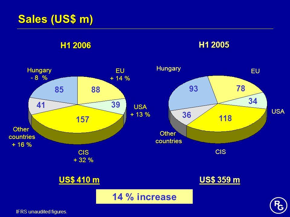 Sales (US$ m) 14 % increase US$ 359 m US$ 410 m US$ 359 m IFRS unaudited figures. H1 2005 Hungary - 8 % EU + 14 % USA + 13 % CIS + 32 % 85 41 39 88 15
