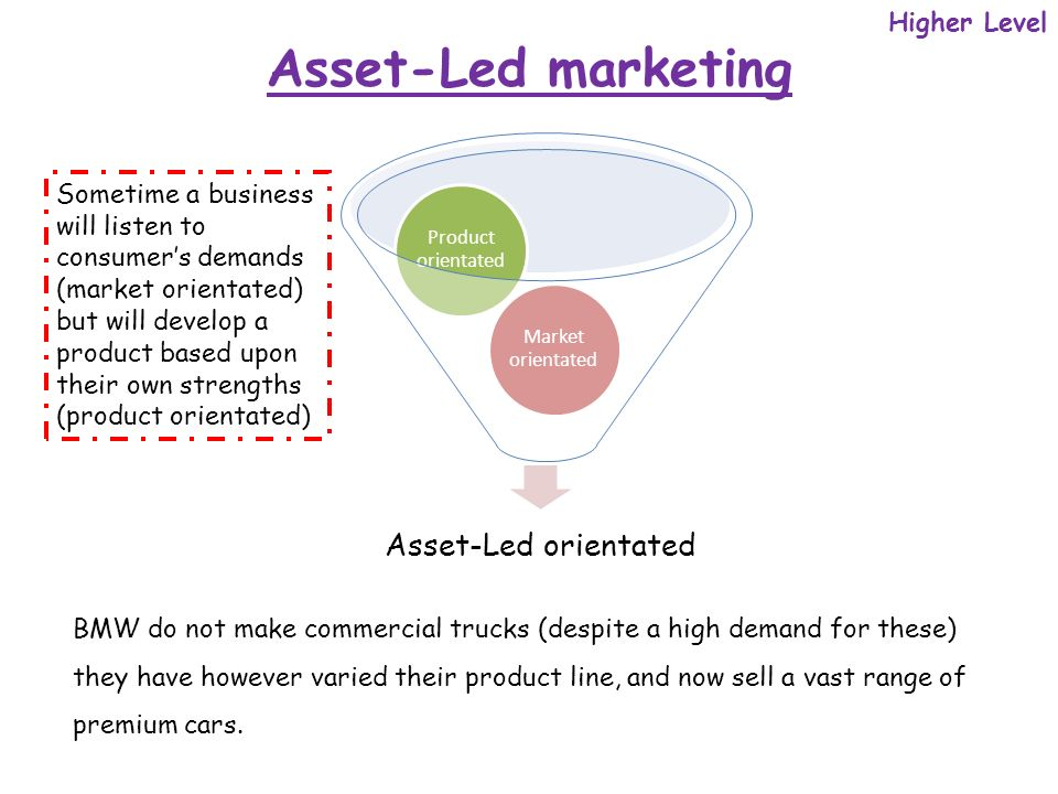 Higher Level Asset-Led marketing Asset-Led orientated Market orientated Product orientated Sometime a business will listen to consumers demands (market orientated) but will develop a product based upon their own strengths (product orientated) BMW do not make commercial trucks (despite a high demand for these) they have however varied their product line, and now sell a vast range of premium cars.
