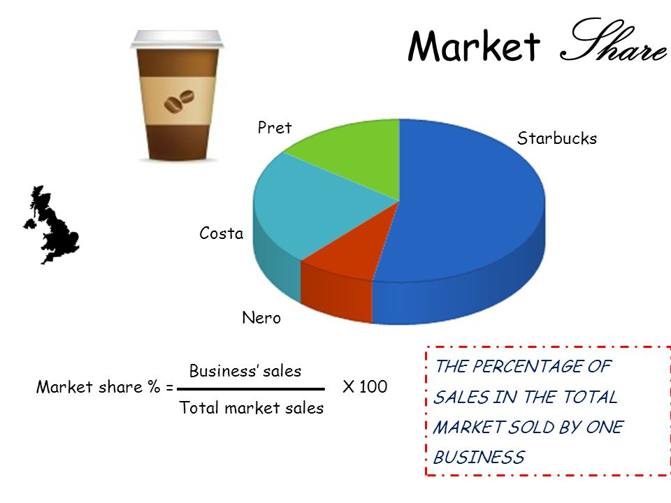 Market Share Starbucks Costa Pret Nero Market share % = Business sales Total market sales X 100 THE PERCENTAGE OF SALES IN THE TOTAL MARKET SOLD BY ONE BUSINESS