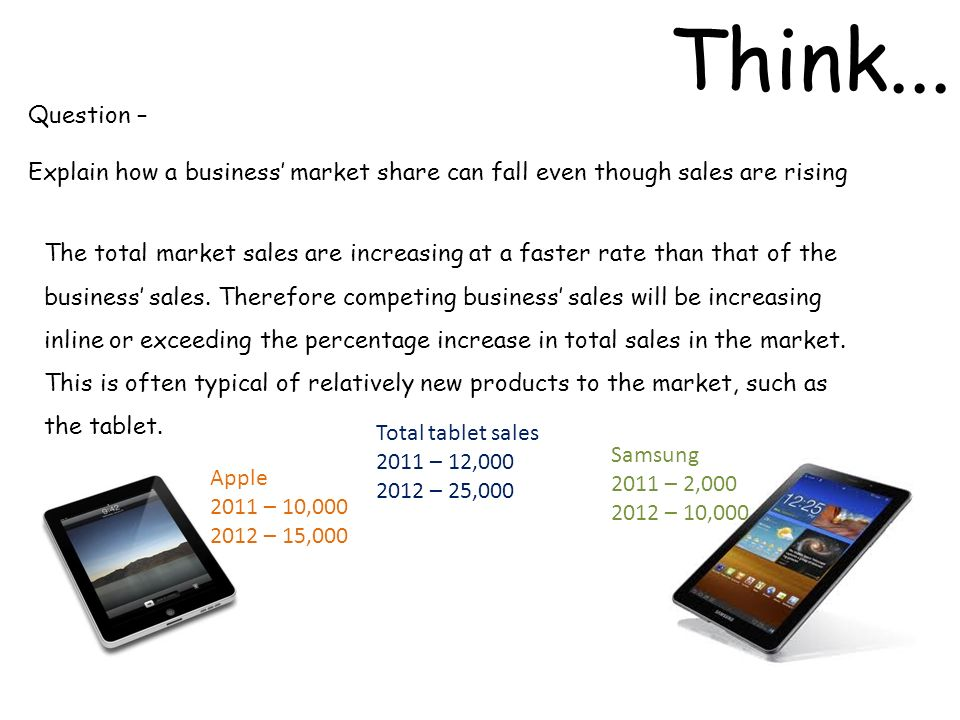 Think... Question – Explain how a business market share can fall even though sales are rising The total market sales are increasing at a faster rate t