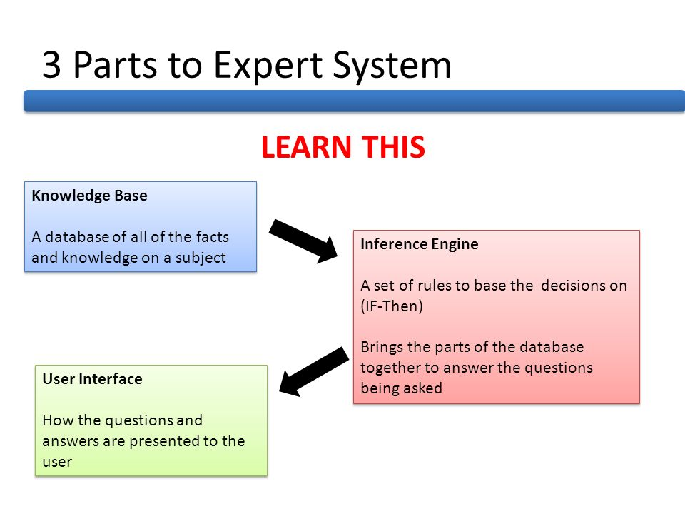 3 Parts to Expert System LEARN THIS Knowledge Base A database of all of the facts and knowledge on a subject Knowledge Base A database of all of the f