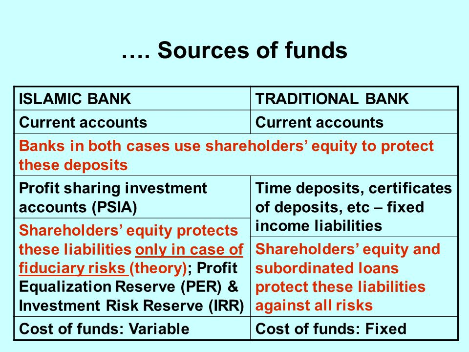 ISLAMIC BANKTRADITIONAL BANK Current accounts Banks in both cases use shareholders equity to protect these deposits Profit sharing investment accounts (PSIA) Time deposits, certificates of deposits, etc – fixed income liabilities Shareholders equity protects these liabilities only in case of fiduciary risks (theory); Profit Equalization Reserve (PER) & Investment Risk Reserve (IRR) Shareholders equity and subordinated loans protect these liabilities against all risks Cost of funds: VariableCost of funds: Fixed ….