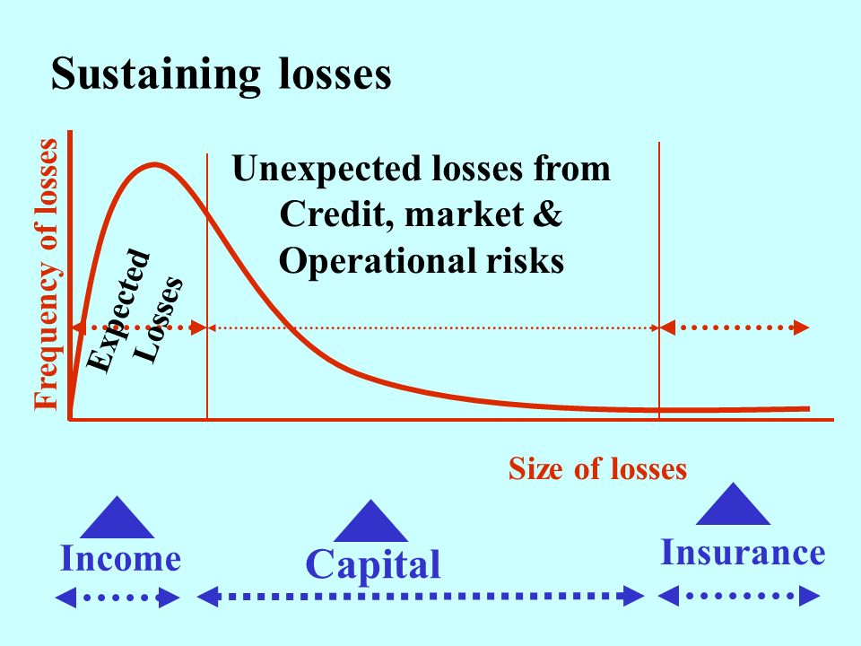 Size of losses Frequency of losses Expected Losses Unexpected losses from Credit, market & Operational risks Income Capital Insurance Sustaining losses