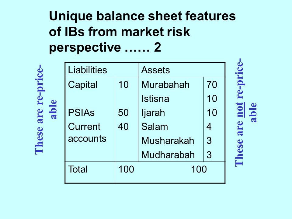 LiabilitiesAssets Capital PSIAs Current accounts 10 50 40 Murabahah Istisna Ijarah Salam Musharakah Mudharabah 70 10 4 3 Total100 Unique balance sheet features of IBs from market risk perspective …… 2 These are not re-price- able These are re-price- able