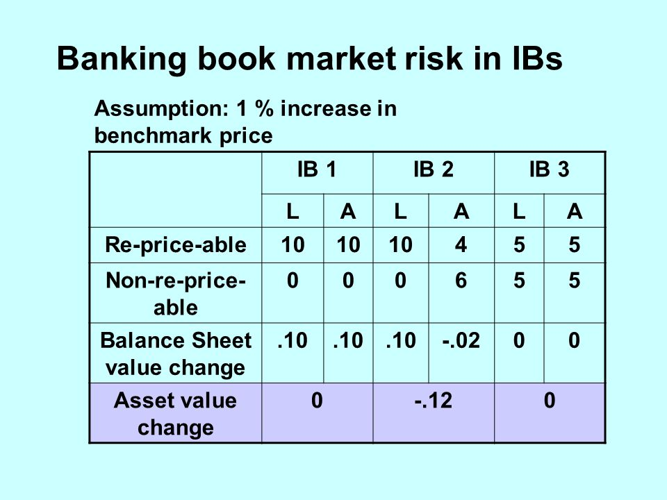 Banking book market risk in IBs Assumption: 1 % increase in benchmark price IB 1IB 2IB 3 LALALA Re-price-able10 455 Non-re-price- able 000655 Balance Sheet value change.10 -.0200 Asset value change 0-.120
