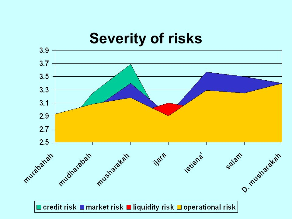 Severity of risks