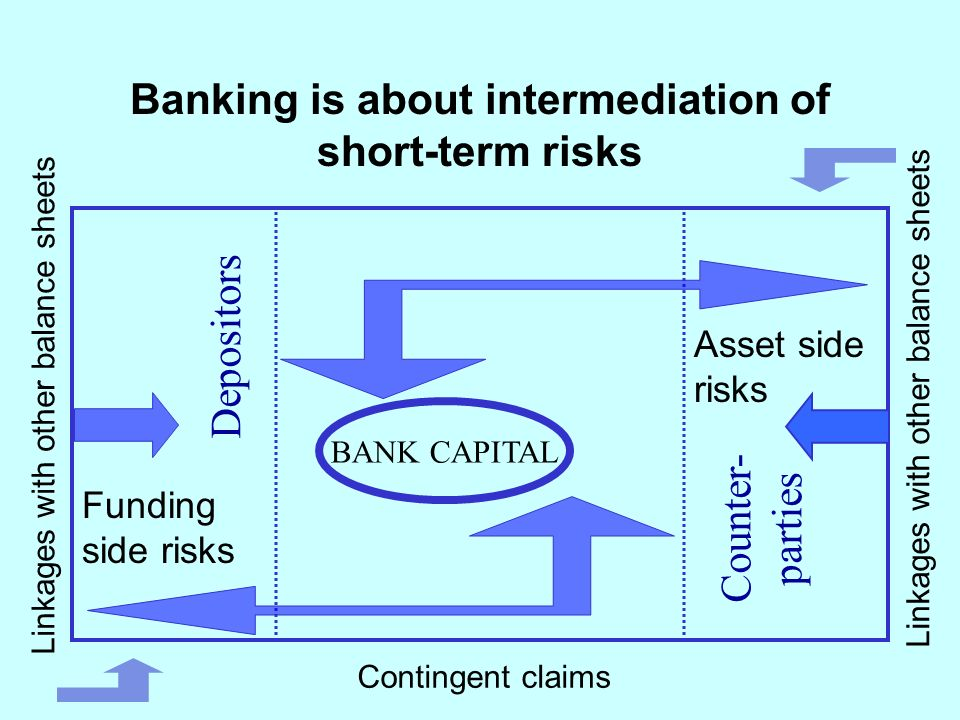 Banking is about intermediation of short-term risks Funding side risks Asset side risks BANK CAPITAL Depositors Counter- parties Linkages with other balance sheets Contingent claims