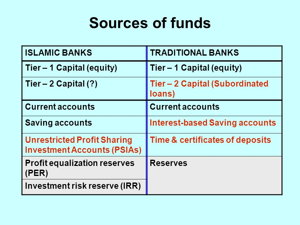 Sources of funds ISLAMIC BANKSTRADITIONAL BANKS Tier – 1 Capital (equity) Tier – 2 Capital (?)Tier – 2 Capital (Subordinated loans) Current accounts Saving accountsInterest-based Saving accounts Unrestricted Profit Sharing Investment Accounts (PSIAs) Time & certificates of deposits Profit equalization reserves (PER) Reserves Investment risk reserve (IRR)