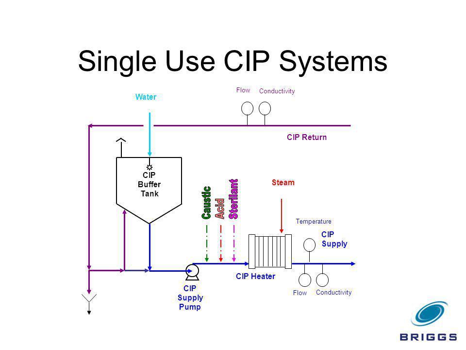 Single Use CIP Systems CIP Buffer Tank Water Conductivity Flow CIP Return CIP Supply Conductivity Flow CIP Supply Pump Temperature CIP Heater Steam