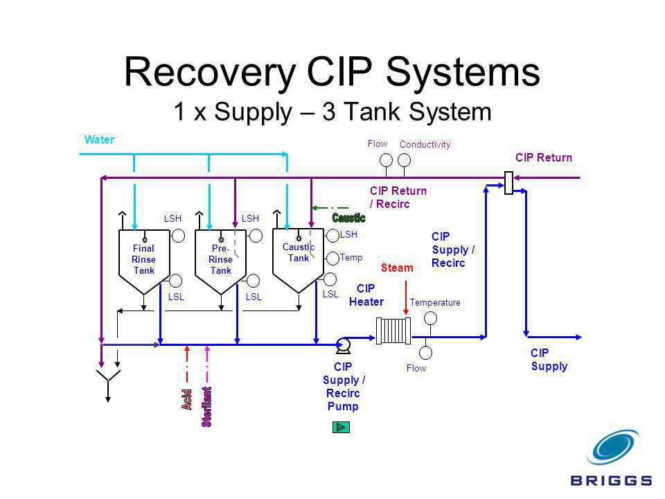 Recovery CIP Systems 1 x Supply – 3 Tank System Final Rinse Tank Water Conductivity Flow CIP Return CIP Supply Flow CIP Supply / Recirc Pump Temperatu
