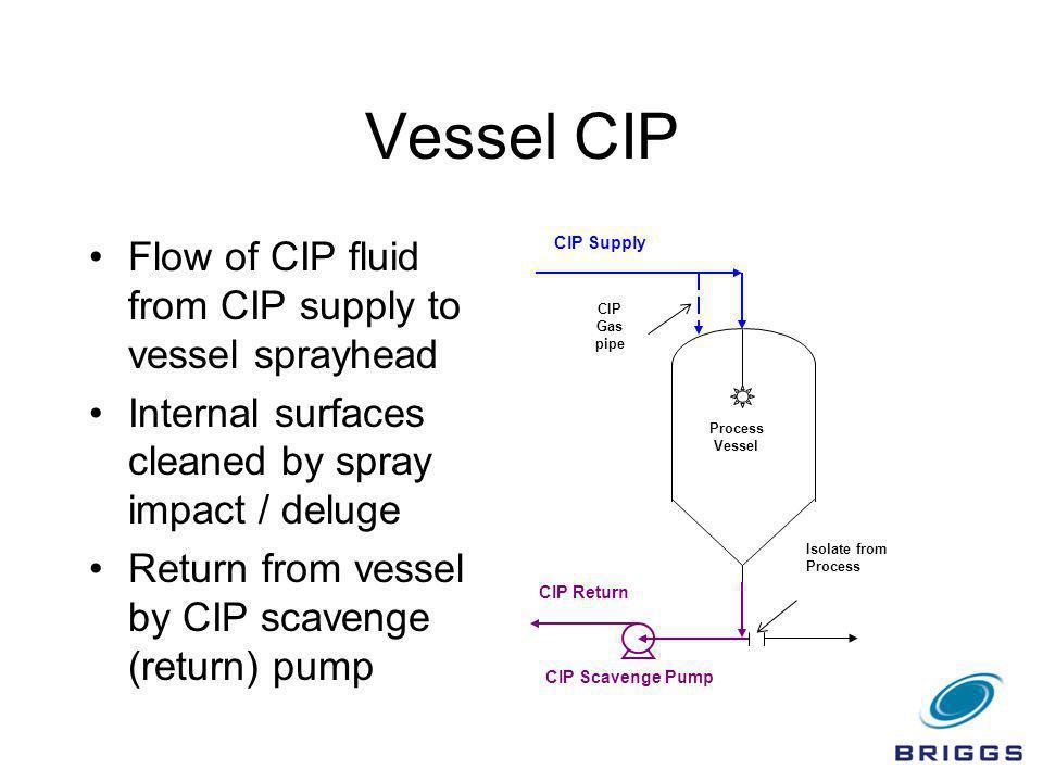 Vessel CIP Flow of CIP fluid from CIP supply to vessel sprayhead Internal surfaces cleaned by spray impact / deluge Return from vessel by CIP scavenge