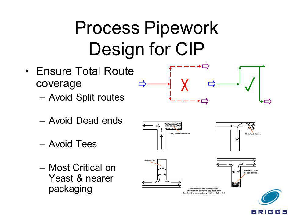 Process Pipework Design for CIP Ensure Total Route coverage –Avoid Split routes –Avoid Dead ends –Avoid Tees –Most Critical on Yeast & nearer packagin