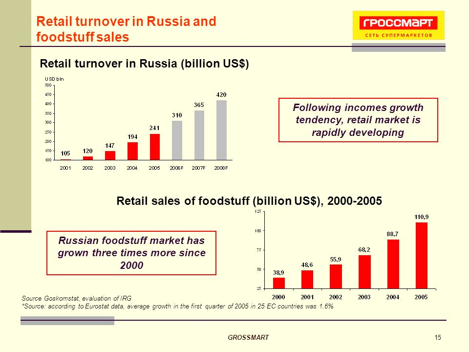 GROSSMART15 Retail turnover in Russia (billion US$) Source Goskomstat, evaluation of IRG *Source: according to Eurostat data, average growth in the first quarter of 2005 in 25 EC countries was 1.6% Following incomes growth tendency, retail market is rapidly developing Retail turnover in Russia and foodstuff sales Russian foodstuff market has grown three times more since 2000 Retail sales of foodstuff (billion US$), 2000-2005