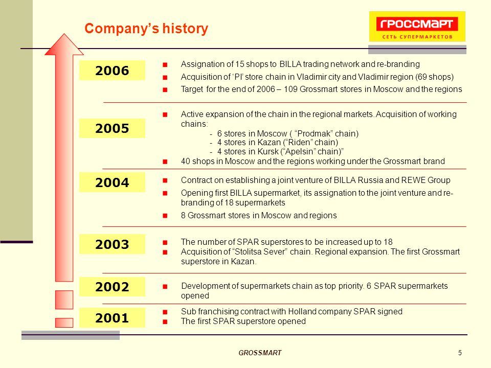 GROSSMART5 2001 Development of supermarkets chain as top priority.