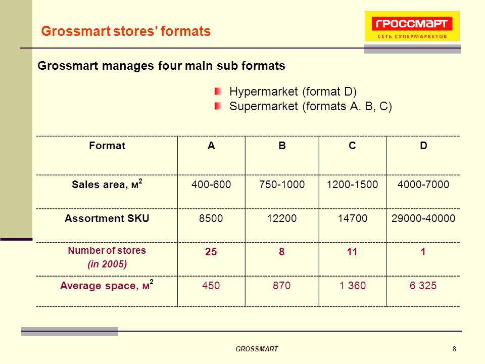 GROSSMART8 Grossmart stores formats Hypermarket (format D) Supermarket (formats A. B, C) Grossmart manages four main sub formats FormatABCD Sales area