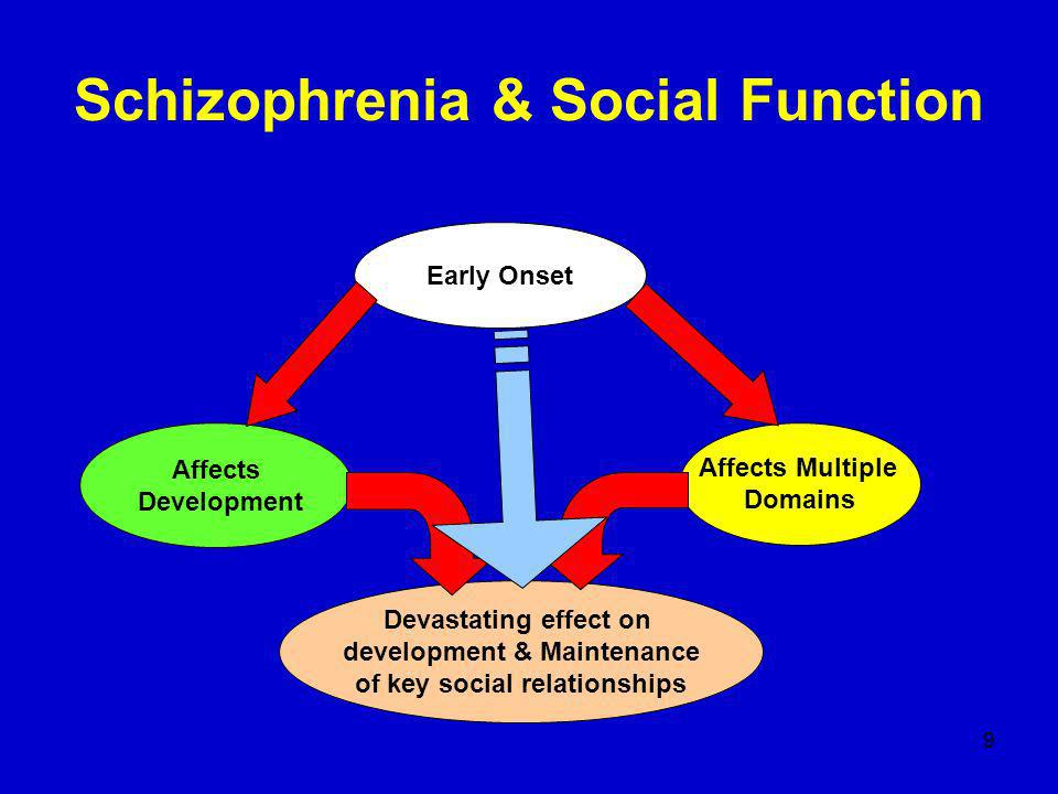 9 Schizophrenia & Social Function Early Onset Affects Development Affects Multiple Domains Devastating effect on development & Maintenance of key social relationships