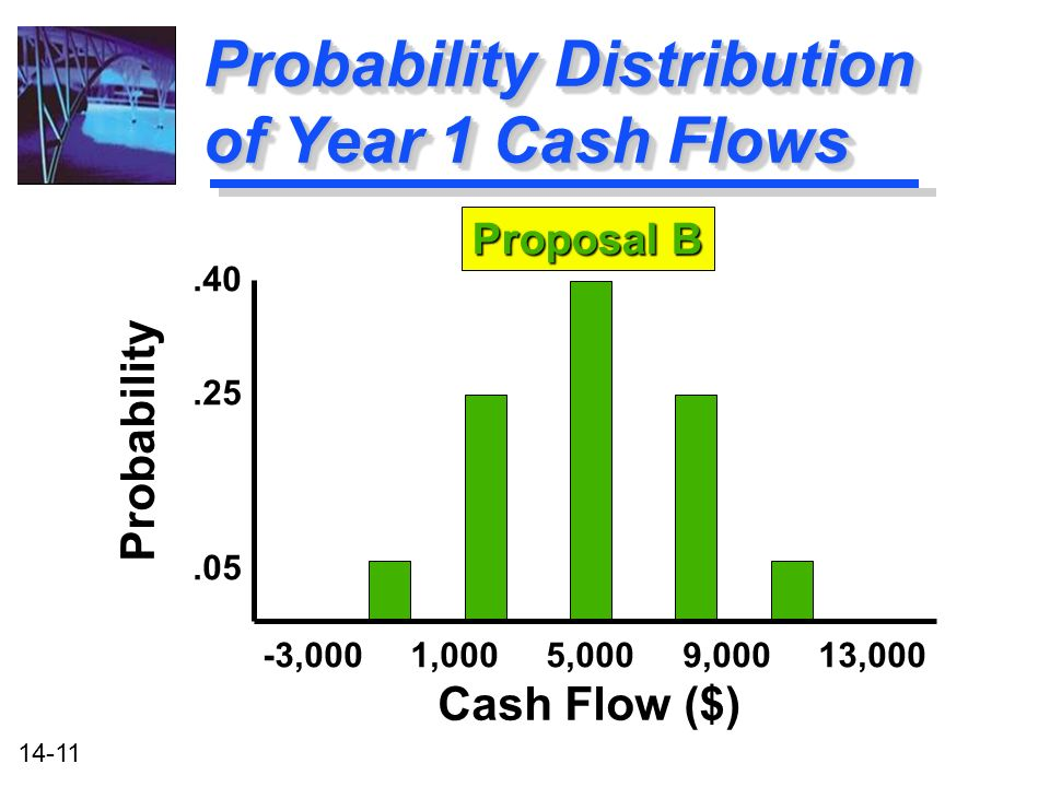 14-11 Probability Distribution of Year 1 Cash Flows.40.05.25 Probability -3,000 1,000 5,000 9,000 13,000 Cash Flow ($) Proposal B