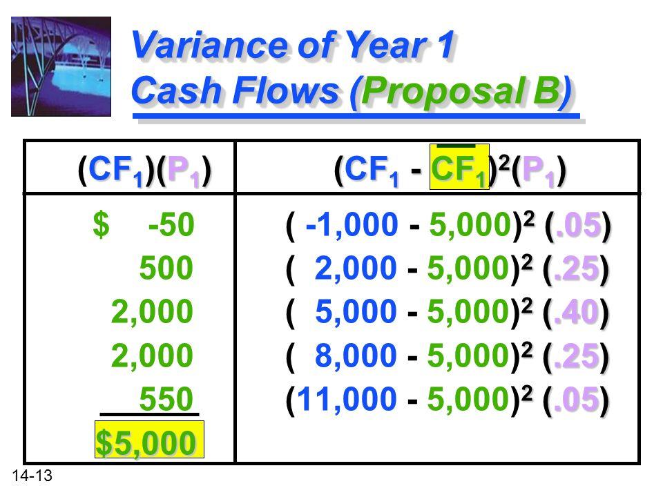 14-13 CF 1 )(P 1 ) (CF 1 - CF 1 ) 2 (P 1 ) (CF 1 )(P 1 ) (CF 1 - CF 1 ) 2 (P 1 ) 2 (.05) $ -50 ( -1,000 - 5,000) 2 (.05) 2 (.25) 500 ( 2,000 - 5,000) 2 (.25) 2 (.40) 2,000 ( 5,000 - 5,000) 2 (.40) 2 (.25) 2,000 ( 8,000 - 5,000) 2 (.25) 2 (.05) 550 (11,000 - 5,000) 2 (.05) $5,000 CF 1 )(P 1 ) (CF 1 - CF 1 ) 2 (P 1 ) (CF 1 )(P 1 ) (CF 1 - CF 1 ) 2 (P 1 ) 2 (.05) $ -50 ( -1,000 - 5,000) 2 (.05) 2 (.25) 500 ( 2,000 - 5,000) 2 (.25) 2 (.40) 2,000 ( 5,000 - 5,000) 2 (.40) 2 (.25) 2,000 ( 8,000 - 5,000) 2 (.25) 2 (.05) 550 (11,000 - 5,000) 2 (.05) $5,000 Variance of Year 1 Cash Flows (Proposal B)