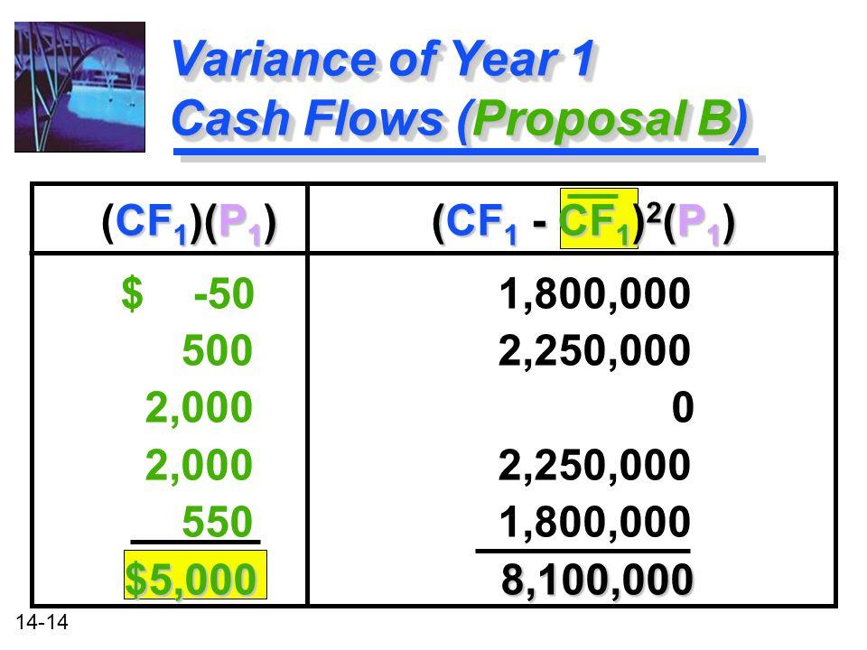 14-14 Variance of Year 1 Cash Flows (Proposal B) CF 1 )(P 1 ) (CF 1 - CF 1 ) 2 (P 1 ) (CF 1 )(P 1 ) (CF 1 - CF 1 ) 2 (P 1 ) $ -50 1,800,000 500 2,250,000 2,000 0 2,000 2,250,000 550 1,800,000 $5,000 8,100,000 CF 1 )(P 1 ) (CF 1 - CF 1 ) 2 (P 1 ) (CF 1 )(P 1 ) (CF 1 - CF 1 ) 2 (P 1 ) $ -50 1,800,000 500 2,250,000 2,000 0 2,000 2,250,000 550 1,800,000 $5,000 8,100,000