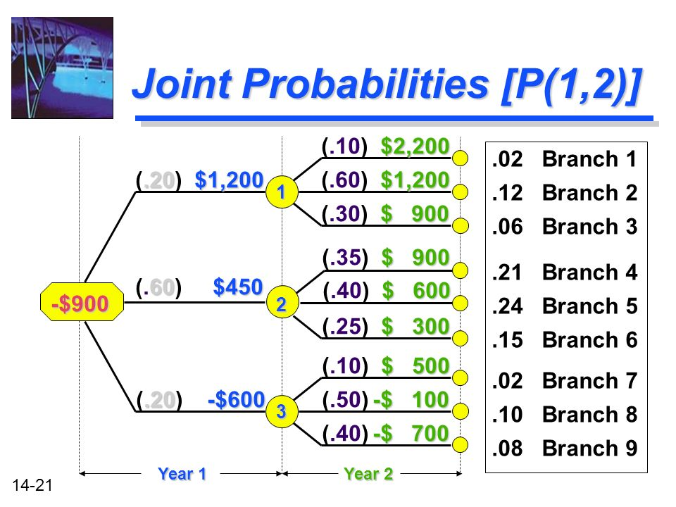 14-21 Joint Probabilities [P(1,2)].02 Branch 1.12 Branch 2.06 Branch 3.21 Branch 4.24 Branch 5.15 Branch 6.02 Branch 7.10 Branch 8.08 Branch 9 -$900.20$1,200 (.20) $1,200.20-$600 (.20) -$600 60$450 (.60) $450 Year 1 1 2 3 $1,200 (.60) $1,200 $ 900 (.30) $ 900 $2,200 (.10) $2,200 $ 900 (.35) $ 900 $ 600 (.40) $ 600 $ 300 (.25) $ 300 $ 500 (.10) $ 500 -$ 100 (.50) -$ 100 -$ 700 (.40) -$ 700 Year 2