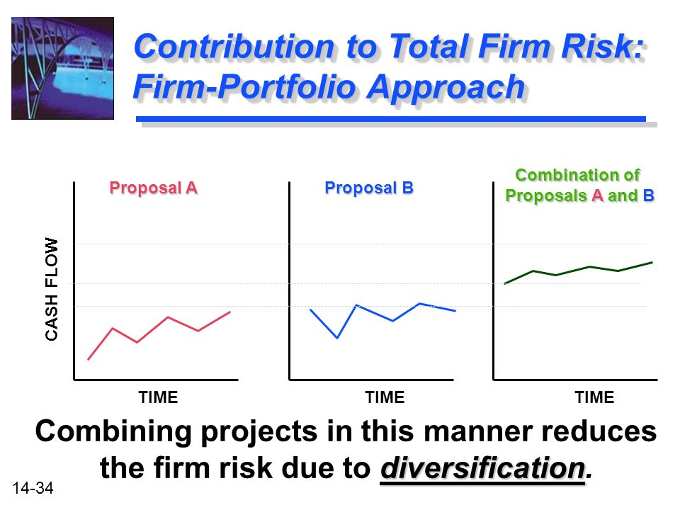 14-34 diversification Combining projects in this manner reduces the firm risk due to diversification.