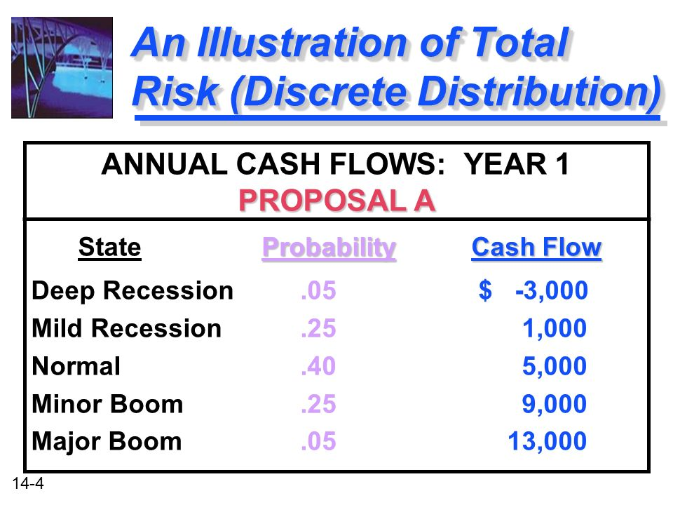 14-4 An Illustration of Total Risk (Discrete Distribution) ANNUAL CASH FLOWS: YEAR 1 PROPOSAL A ProbabilityCash Flow State Probability Cash Flow Deep Recession.05 $ -3,000 Mild Recession.25 1,000 Normal.40 5,000 Minor Boom.25 9,000 Major Boom.05 13,000 ANNUAL CASH FLOWS: YEAR 1 PROPOSAL A ProbabilityCash Flow State Probability Cash Flow Deep Recession.05 $ -3,000 Mild Recession.25 1,000 Normal.40 5,000 Minor Boom.25 9,000 Major Boom.05 13,000