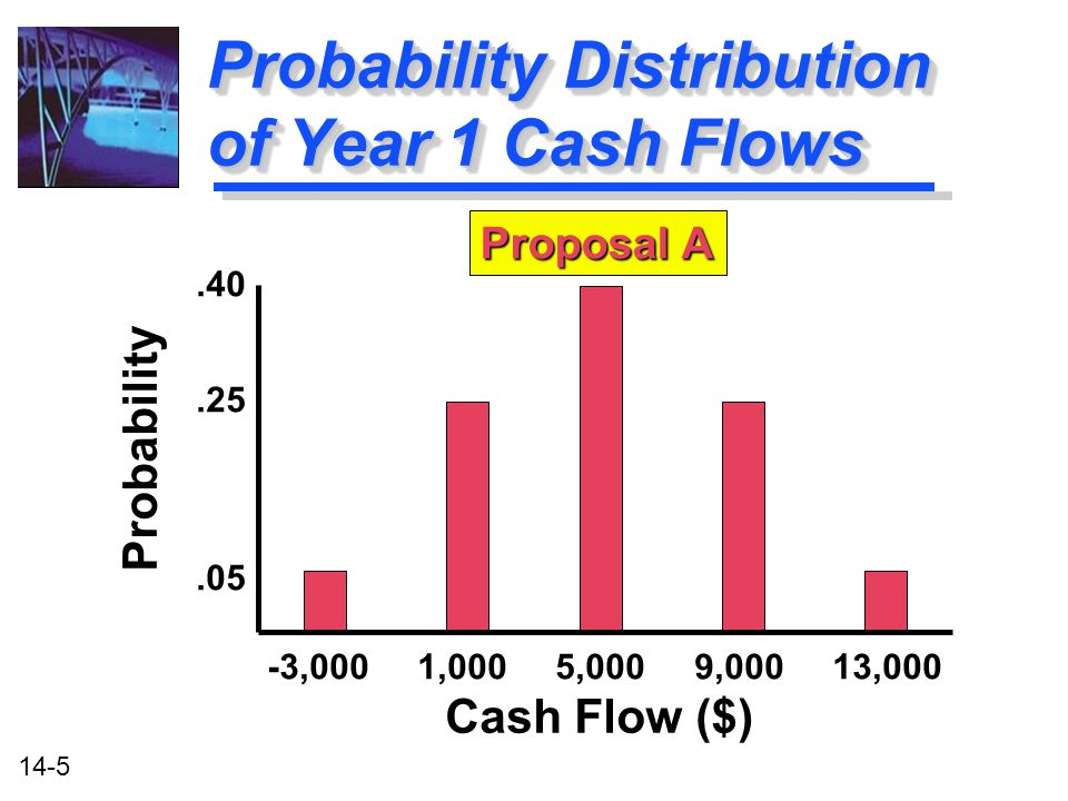 14-5 Probability Distribution of Year 1 Cash Flows Probability -3,000 1,000 5,000 9,000 13,000 Cash Flow ($) Proposal A