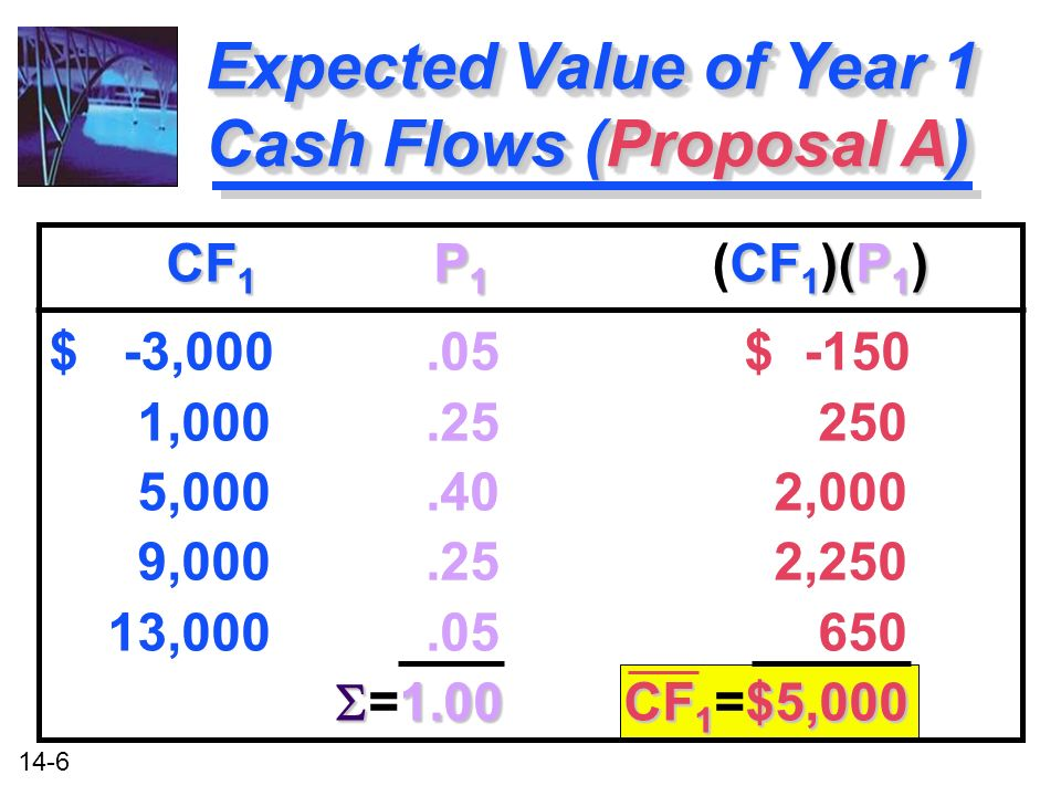 14-6 CF 1 P 1 CF 1 )(P 1 ) CF 1 P 1 (CF 1 )(P 1 ) $ -3, $ , , ,000 9, ,250 13, CF 1 $5,000 =1.00 CF 1 =$5,000 CF 1 P 1 CF 1 )(P 1 ) CF 1 P 1 (CF 1 )(P 1 ) $ -3, $ , , ,000 9, ,250 13, CF 1 $5,000 =1.00 CF 1 =$5,000 Expected Value of Year 1 Cash Flows (Proposal A)