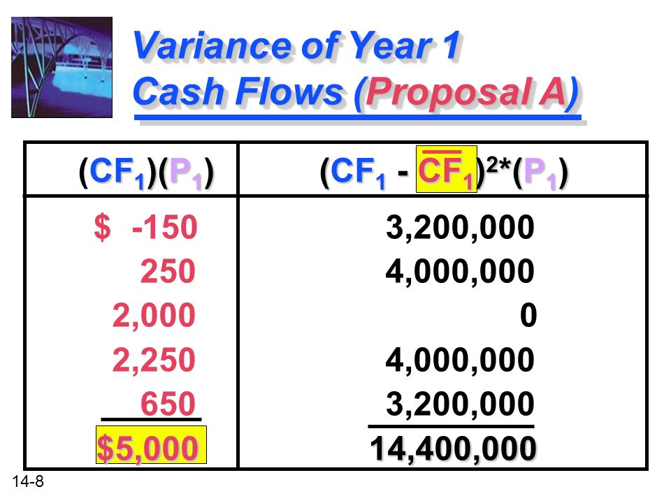14-8 Variance of Year 1 Cash Flows (Proposal A) CF 1 )(P 1 ) (CF 1 - CF 1 ) 2 *(P 1 ) (CF 1 )(P 1 ) (CF 1 - CF 1 ) 2 *(P 1 ) $ -150 3,200,000 250 4,000,000 2,000 0 2,250 4,000,000 650 3,200,000 $5,000 14,400,000 CF 1 )(P 1 ) (CF 1 - CF 1 ) 2 *(P 1 ) (CF 1 )(P 1 ) (CF 1 - CF 1 ) 2 *(P 1 ) $ -150 3,200,000 250 4,000,000 2,000 0 2,250 4,000,000 650 3,200,000 $5,000 14,400,000