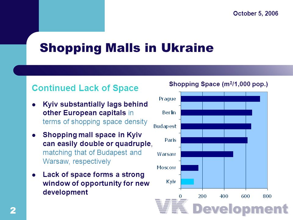 Shopping Malls in Ukraine Continued Lack of Space Kyiv substantially lags behind other European capitals in terms of shopping space density Shopping mall space in Kyiv can easily double or quadruple, matching that of Budapest and Warsaw, respectively Lack of space forms a strong window of opportunity for new development Shopping Space (m 2 /1,000 pop.) October 5,