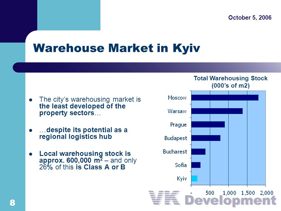 8 October 5, 2006 Warehouse Market in Kyiv The citys warehousing market is the least developed of the property sectors… …despite its potential as a regional logistics hub Local warehousing stock is approx.