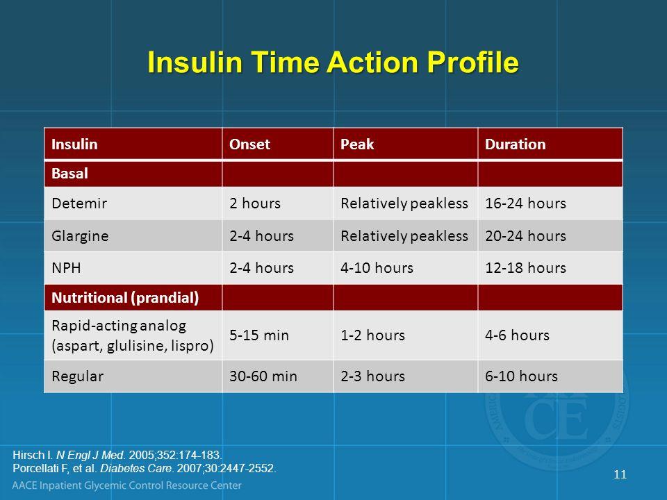 Insulin Time Action Profile InsulinOnsetPeakDuration Basal Detemir2 hoursRelatively peakless16-24 hours Glargine2-4 hoursRelatively peakless20-24 hour