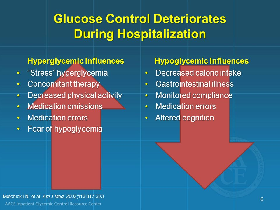 Glucose Control Deteriorates During Hospitalization Hyperglycemic Influences Stress hyperglycemia Concomitant therapy Decreased physical activity Medi